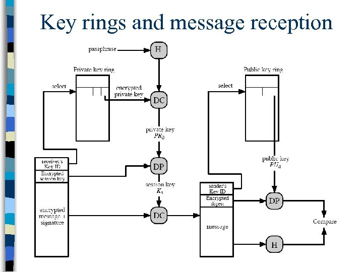 Key rings and message reception