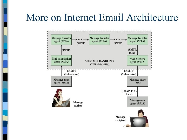 More on Internet Email Architecture