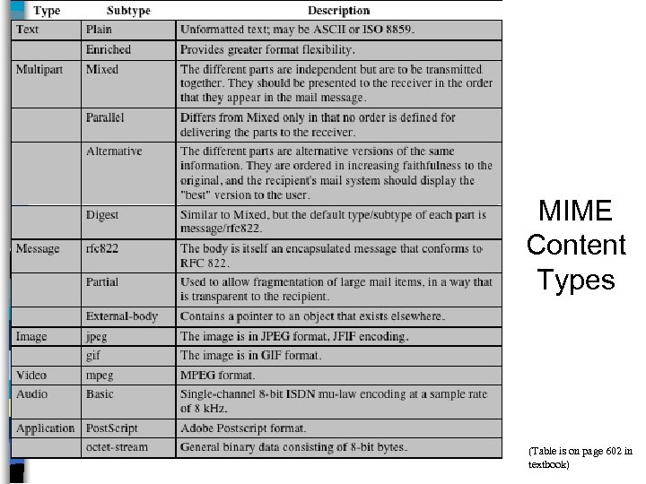 MIME Content Types (Table is on page 602 in textbook)