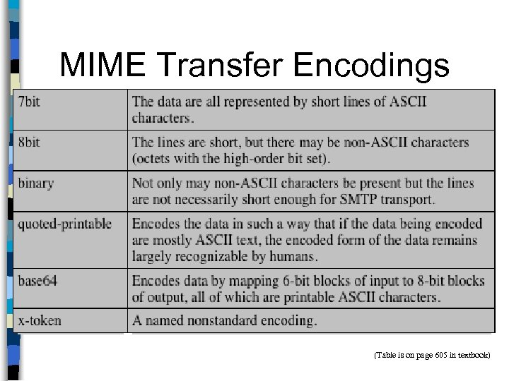 MIME Transfer Encodings (Table is on page 605 in textbook)