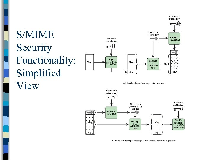 S/MIME Security Functionality: Simplified View