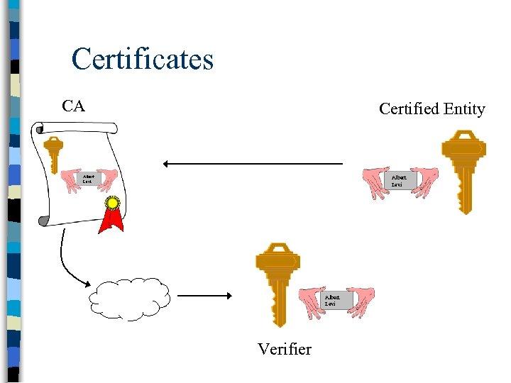 Certificates CA Certified Entity Albert Levi Verifier