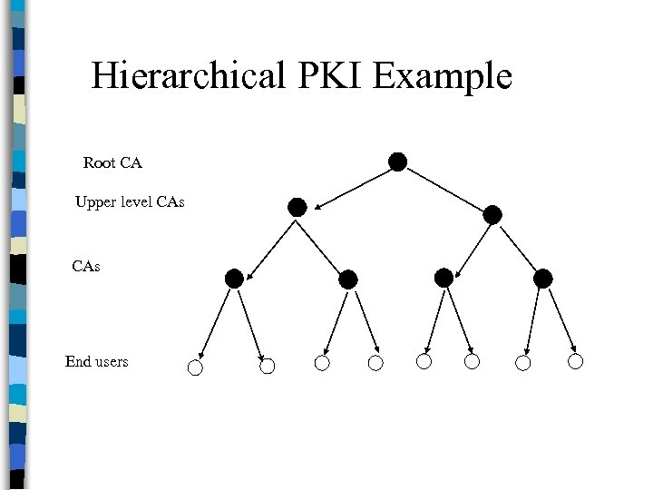 Hierarchical PKI Example Root CA Upper level CAs End users