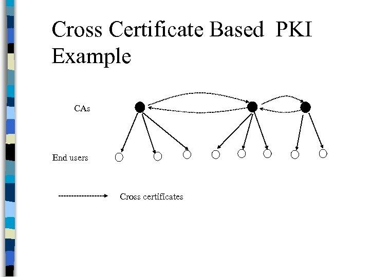 Cross Certificate Based PKI Example CAs End users Cross certificates