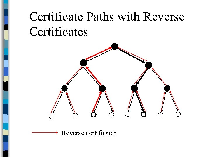 Certificate Paths with Reverse Certificates Reverse certificates