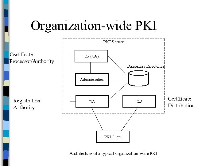 Organization-wide PKI Server Certificate Processor/Authority CP (CA) Databases / Directories Administration Registration Authority CD