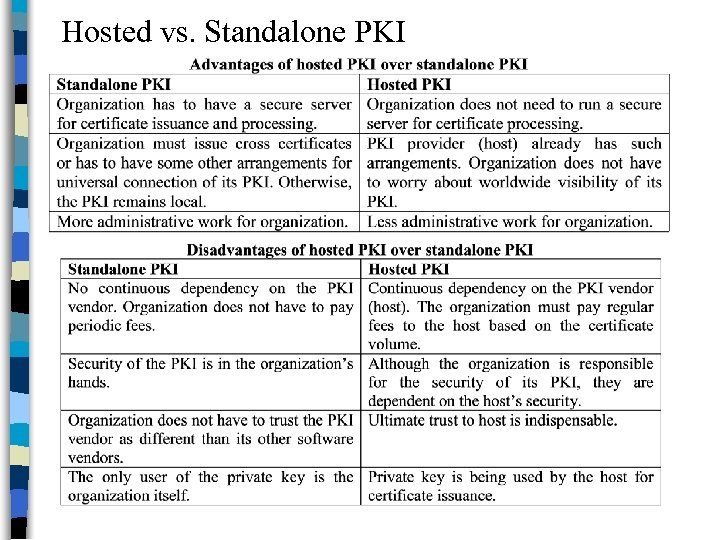 Hosted vs. Standalone PKI