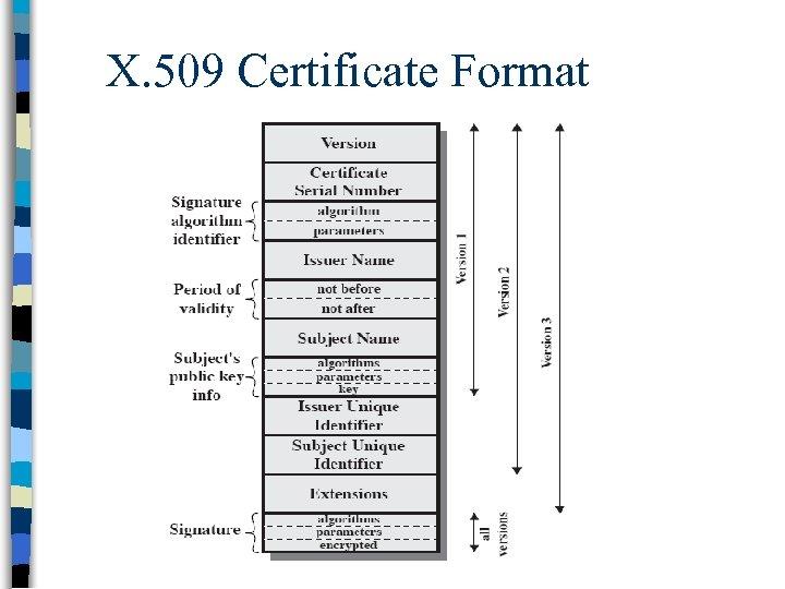 X. 509 Certificate Format