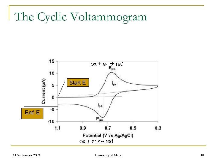 The Cyclic Voltammogram ox + e- red Start E End E ox + e-
