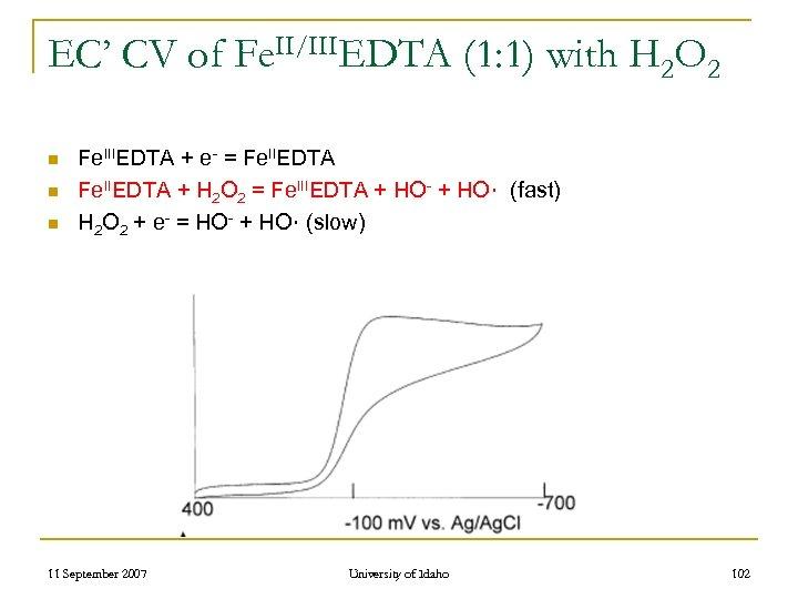 EC' CV of Fe. II/IIIEDTA (1: 1) with H 2 O 2 n n