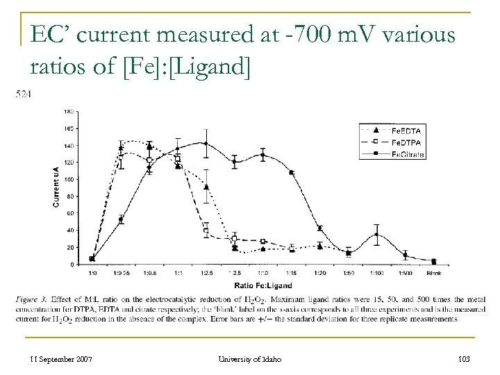EC' current measured at -700 m. V various ratios of [Fe]: [Ligand] 11 September