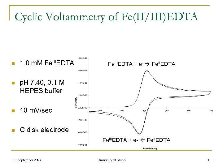 Cyclic Voltammetry of Fe(II/III)EDTA n 1. 0 m. M Fe. IIIEDTA n p. H
