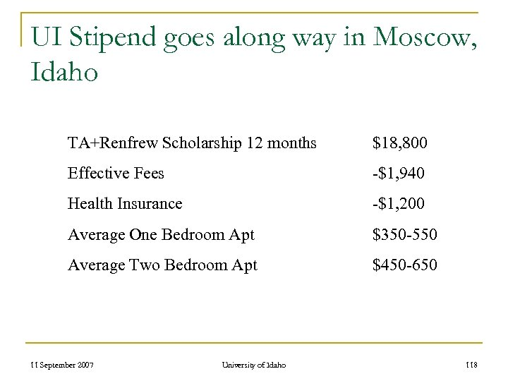 UI Stipend goes along way in Moscow, Idaho TA+Renfrew Scholarship 12 months $18, 800