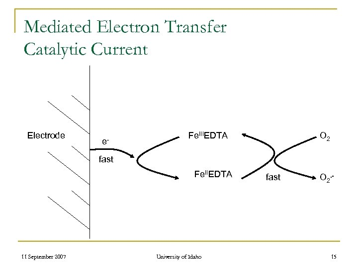 Mediated Electron Transfer Catalytic Current Electrode e- Fe. IIIEDTA O 2 fast Fe. IIEDTA