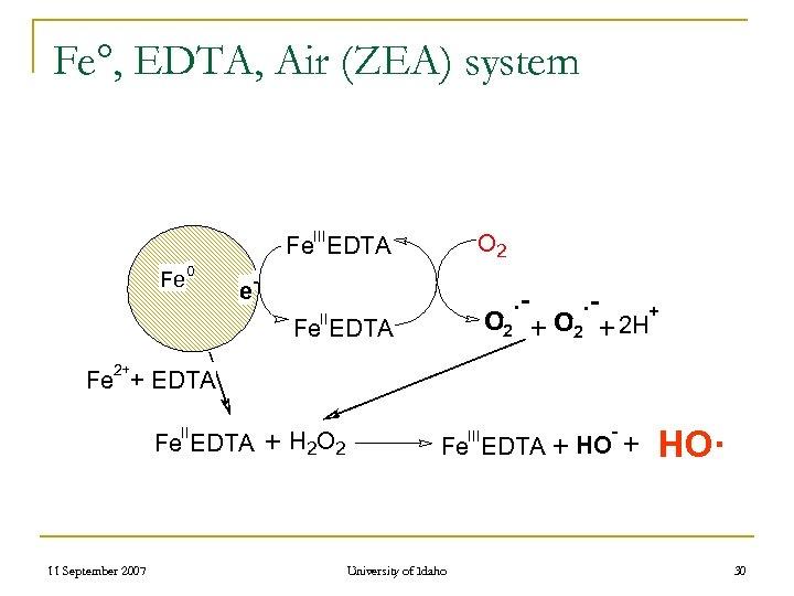 Fe°, EDTA, Air (ZEA) system III O 2 Fe EDTA Fe 0 - e
