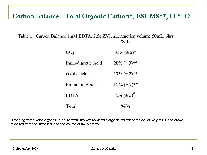 Carbon Balance - Total Organic Carbon*, ESI-MS**, HPLC# Trapping of the volatile gases using