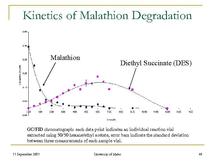 Kinetics of Malathion Degradation Malathion Diethyl Succinate (DES) GC/FID chromatograph: each data point indicates