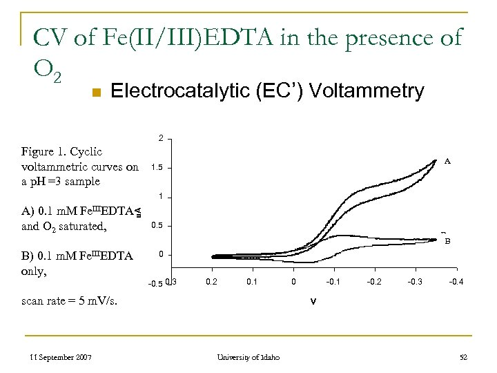 CV of Fe(II/III)EDTA in the presence of O 2 n Electrocatalytic (EC') Voltammetry 2