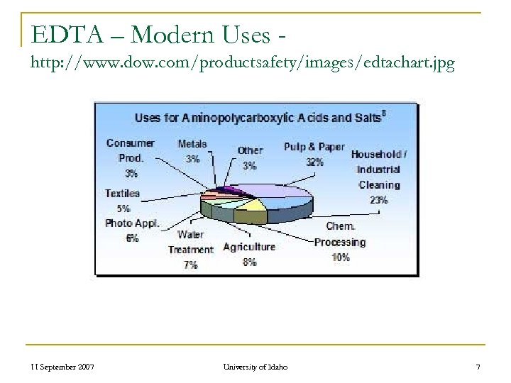 EDTA – Modern Uses http: //www. dow. com/productsafety/images/edtachart. jpg 11 September 2007 University of