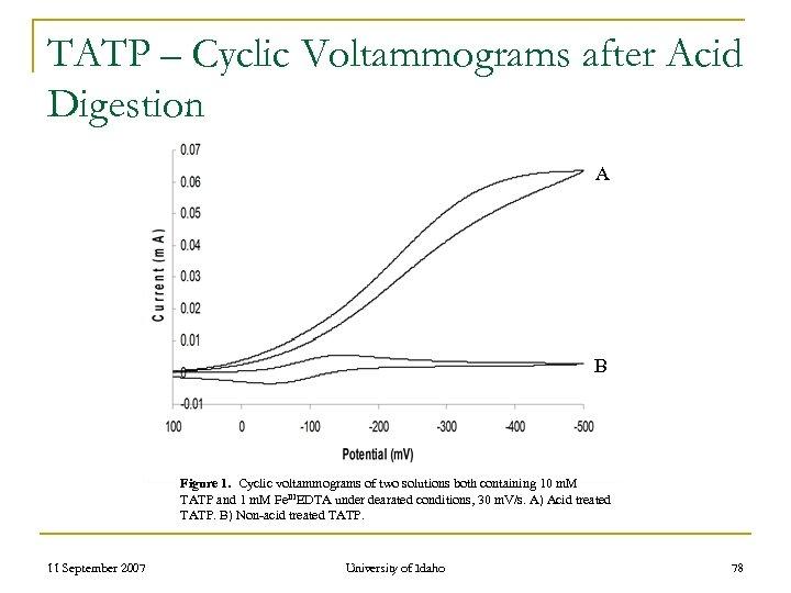 TATP – Cyclic Voltammograms after Acid Digestion A B Figure 1. Cyclic voltammograms of