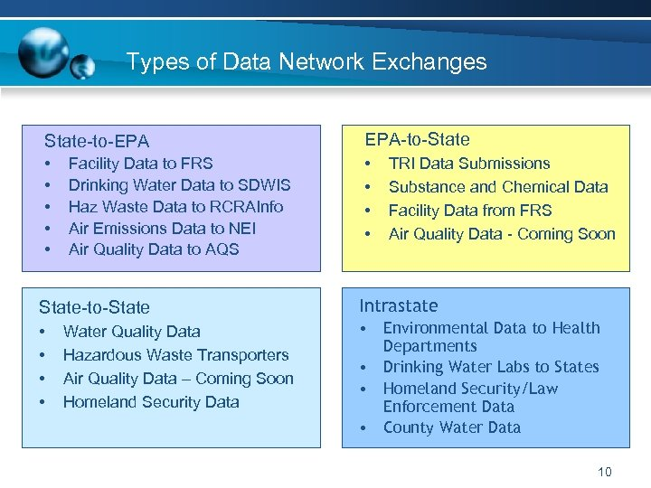 Types of Data Network Exchanges State-to-EPA EPA-to-State • • • Facility Data to FRS