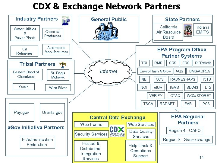CDX & Exchange Network Partners Industry Partners Water Utilities & Power Plants Oil Refineries