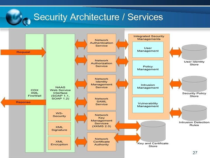 Security Architecture / Services 27