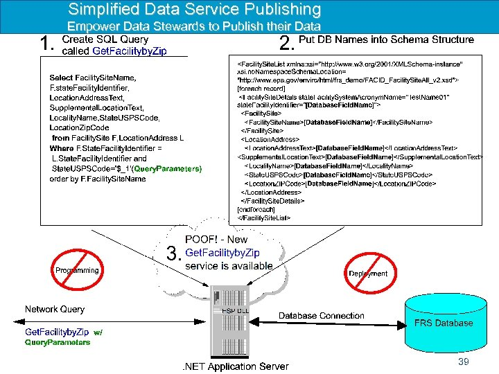Simplified Data Service Publishing Empower Data Stewards to Publish their Data 39