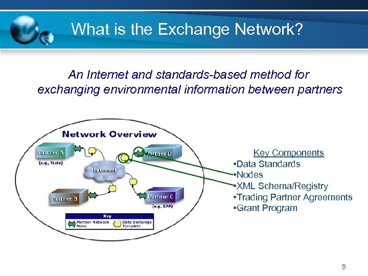 What is the Exchange Network? An Internet and standards-based method for exchanging environmental information