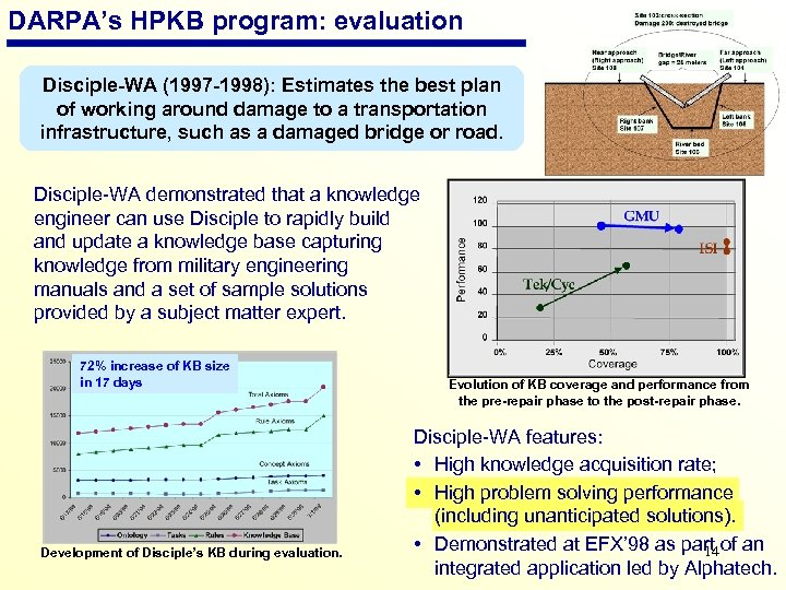 DARPA's HPKB program: evaluation Disciple-WA (1997 -1998): Estimates the best plan of working around