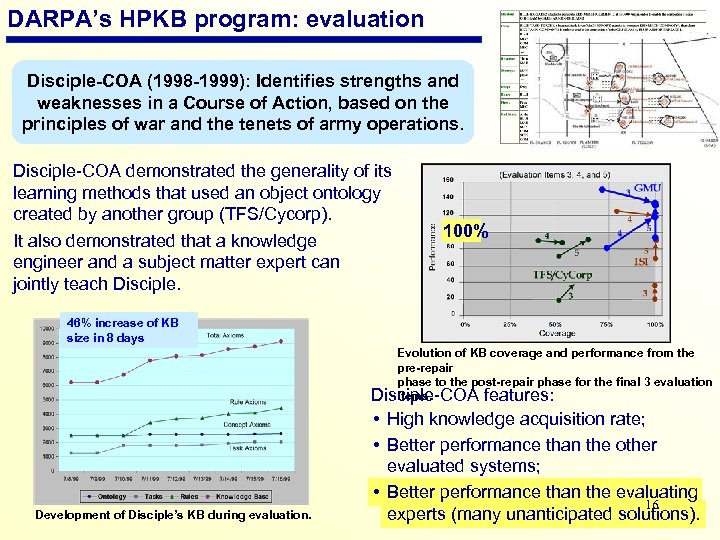 DARPA's HPKB program: evaluation Disciple-COA (1998 -1999): Identifies strengths and weaknesses in a Course
