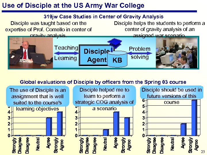 Use of Disciple at the US Army War College 319 jw Case Studies in