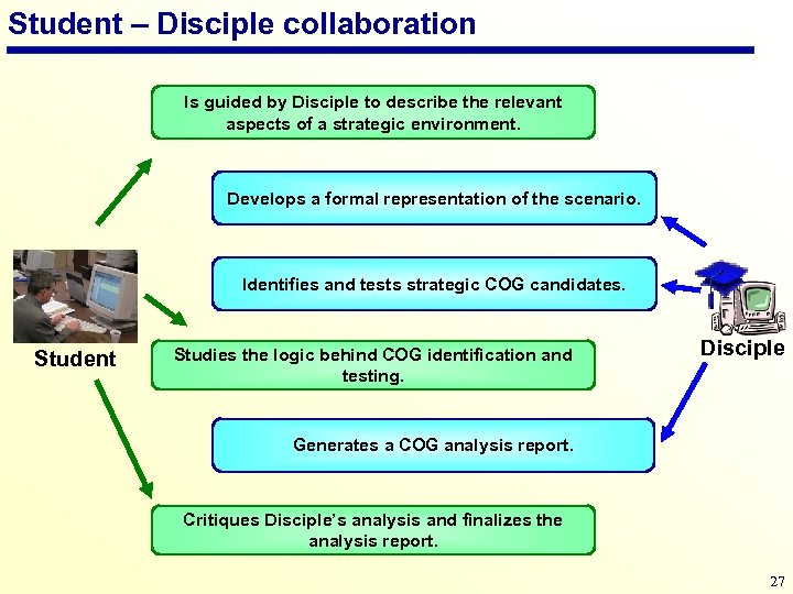 Student – Disciple collaboration Is guided by Disciple to describe the relevant aspects of