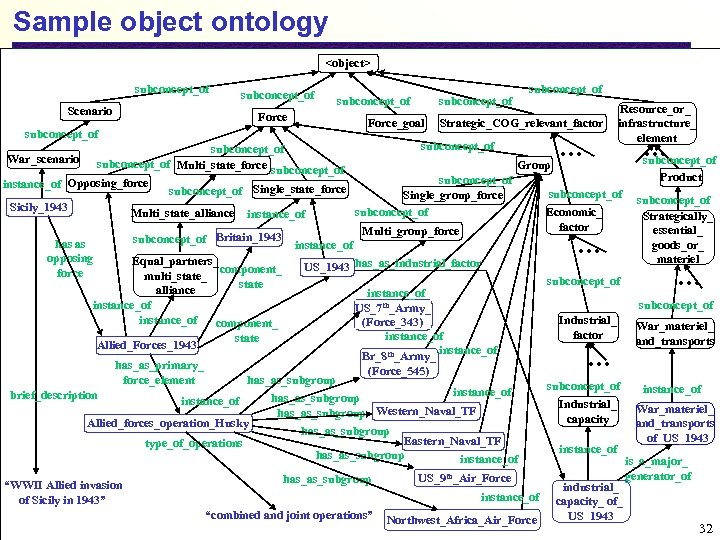 Sample object ontology <object> subconcept_of Scenario subconcept_of Force_goal subconcept_of Strategic_COG_relevant_factor … Resource_or_ infrastructure_ element