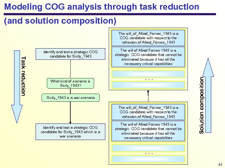 Modeling COG analysis through task reduction (and solution composition) The will_of_Allied_Forces_1943 is a COG
