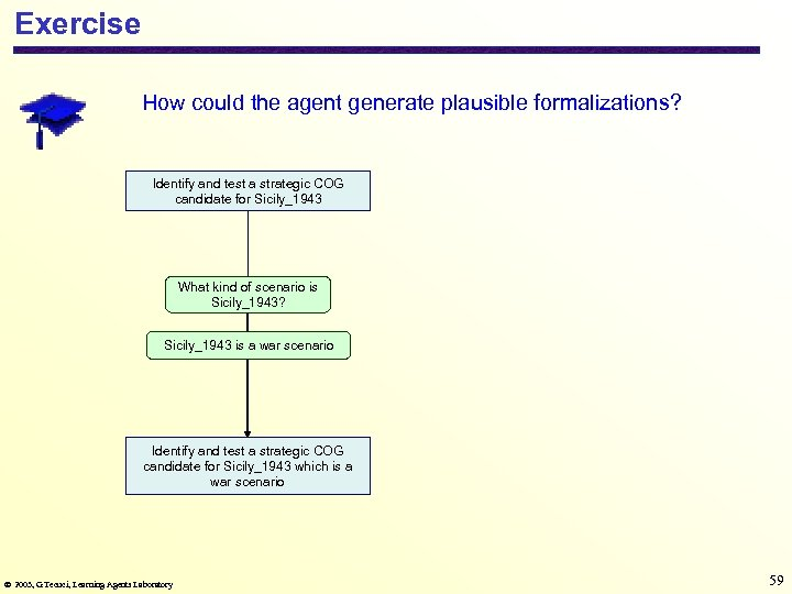 Exercise How could the agent generate plausible formalizations? Identify and test a strategic COG