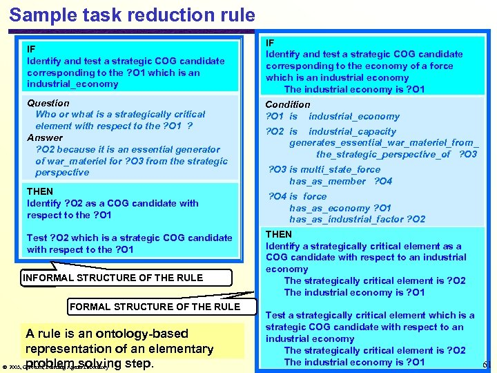 Sample task reduction rule IF Identify and test a strategic COG candidate corresponding to