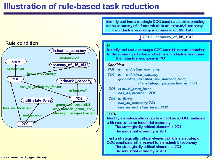 Illustration of rule-based task reduction Identify and test a strategic COG candidate corresponding to
