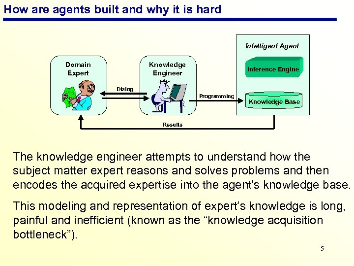 How are agents built and why it is hard Intelligent Agent Domain Expert Knowledge