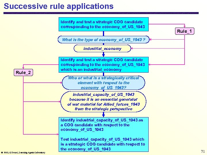 Successive rule applications Identify and test a strategic COG candidate corresponding to the economy_of_US_1943