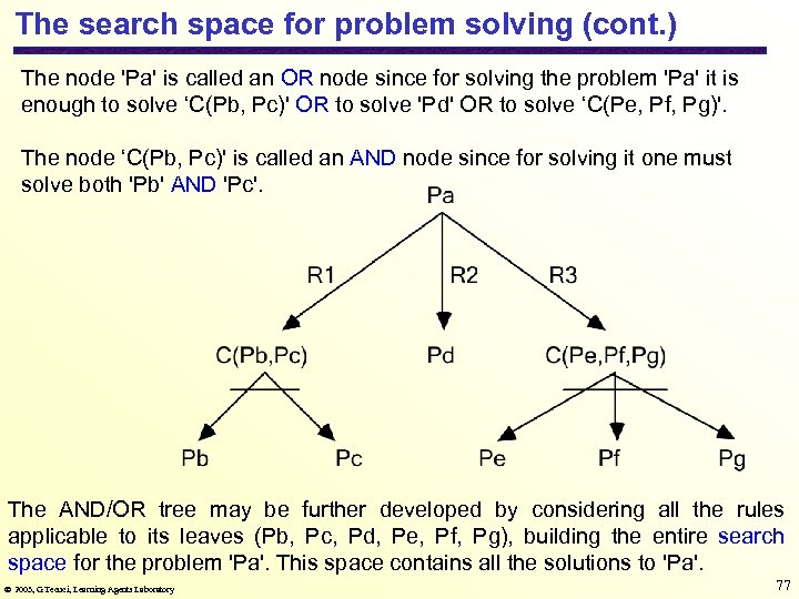 The search space for problem solving (cont. ) The node 'Pa' is called an