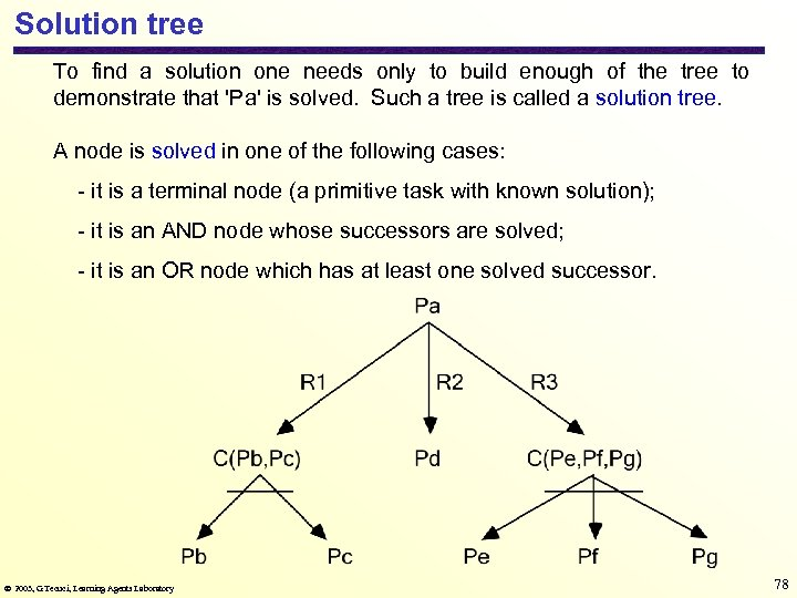 Solution tree To find a solution one needs only to build enough of the