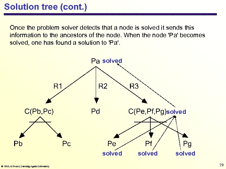 Solution tree (cont. ) Once the problem solver detects that a node is solved