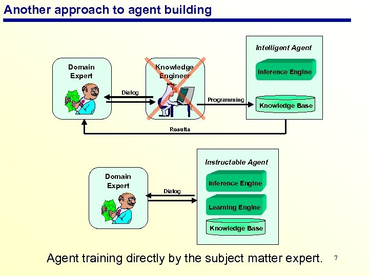 Another approach to agent building Intelligent Agent Domain Expert Knowledge Engineer Inference Engine Dialog