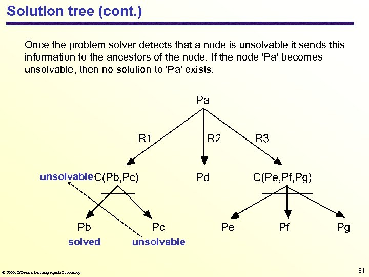 Solution tree (cont. ) Once the problem solver detects that a node is unsolvable
