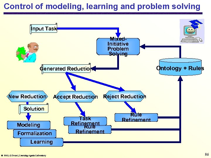Control of modeling, learning and problem solving Input Task Mixed. Initiative Problem Solving Ontology