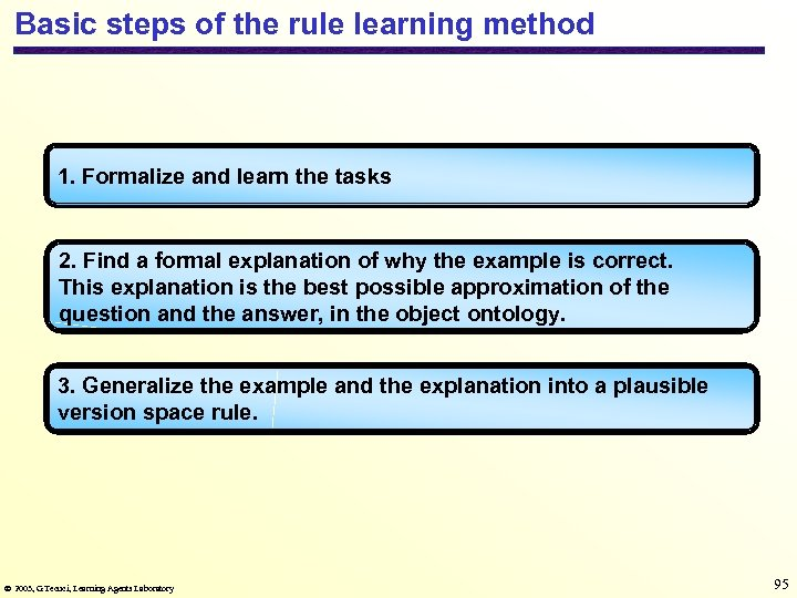 Basic steps of the rule learning method 1. Formalize and learn the tasks 2.