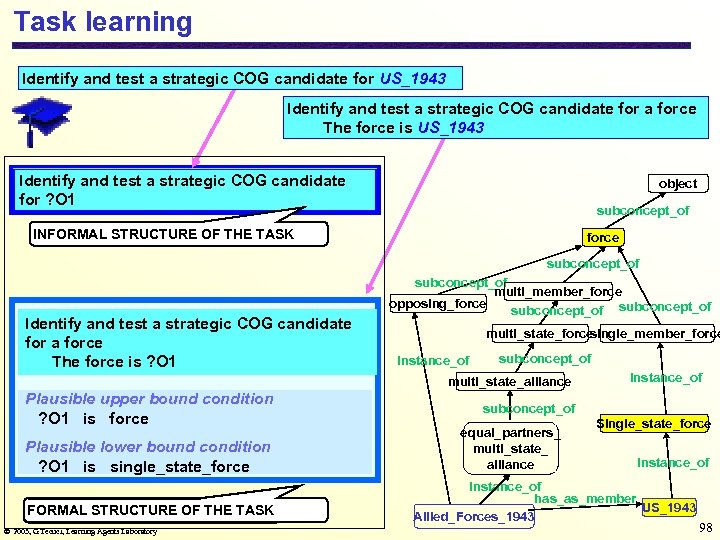 Task learning Identify and test a strategic COG candidate for US_1943 Identify and test