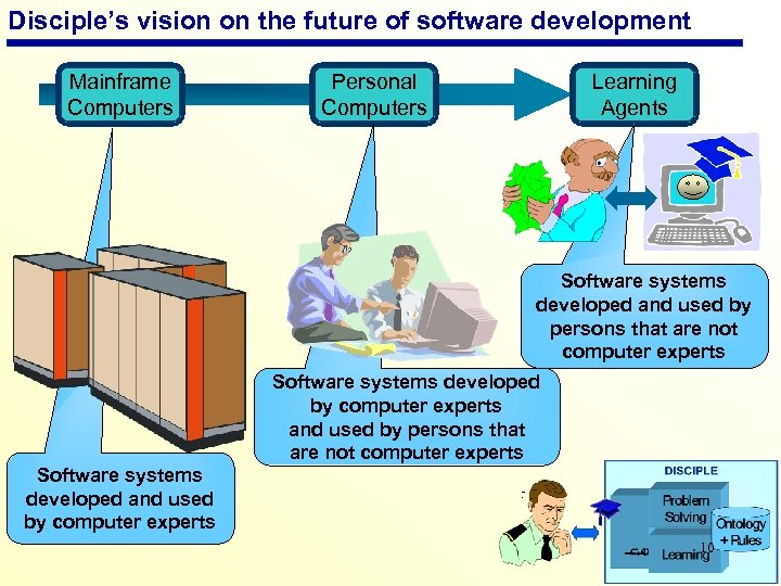 Disciple's vision on the future of software development Mainframe Computers Personal Computers Learning Agents
