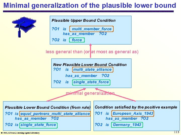 Minimal generalization of the plausible lower bound Plausible Upper Bound Condition ? O 1